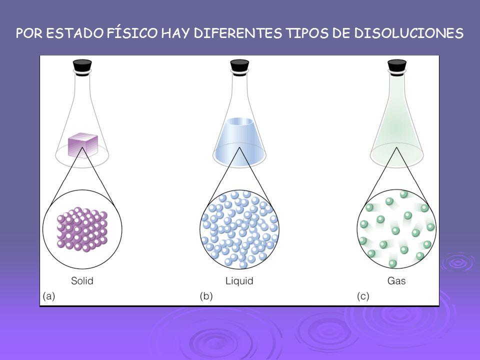 POR ESTADO FÍSICO HAY DIFERENTES TIPOS DE DISOLUCIONES