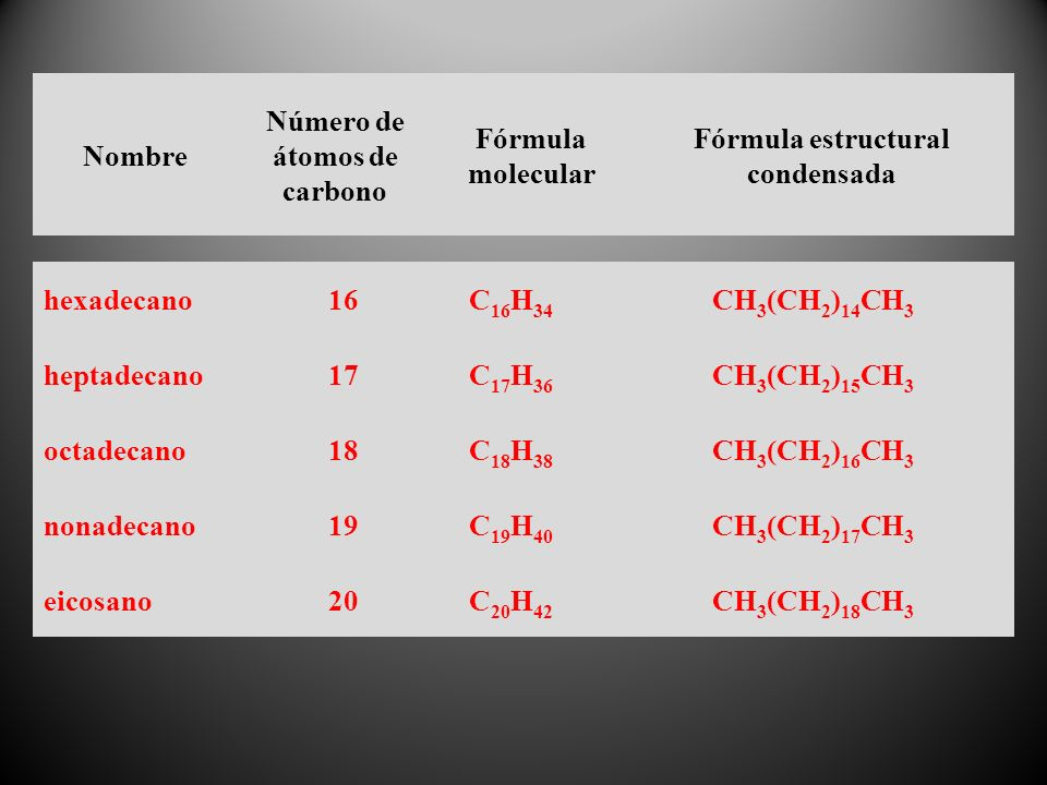hexadecano16C 16 H 34 CH 3 (CH 2 ) 14 CH 3 heptadecano17C 17 H 36 CH 3 (CH 2 ) 15 CH 3 octadecano18C 18 H 38 CH 3 (CH 2 ) 16 CH 3 nonadecano19C 19 H 40 CH 3 (CH 2 ) 17 CH 3 eicosano20C 20 H 42 CH 3 (CH 2 ) 18 CH 3 Nombre Número de átomos de carbono Fórmula molecular Fórmula estructural condensada