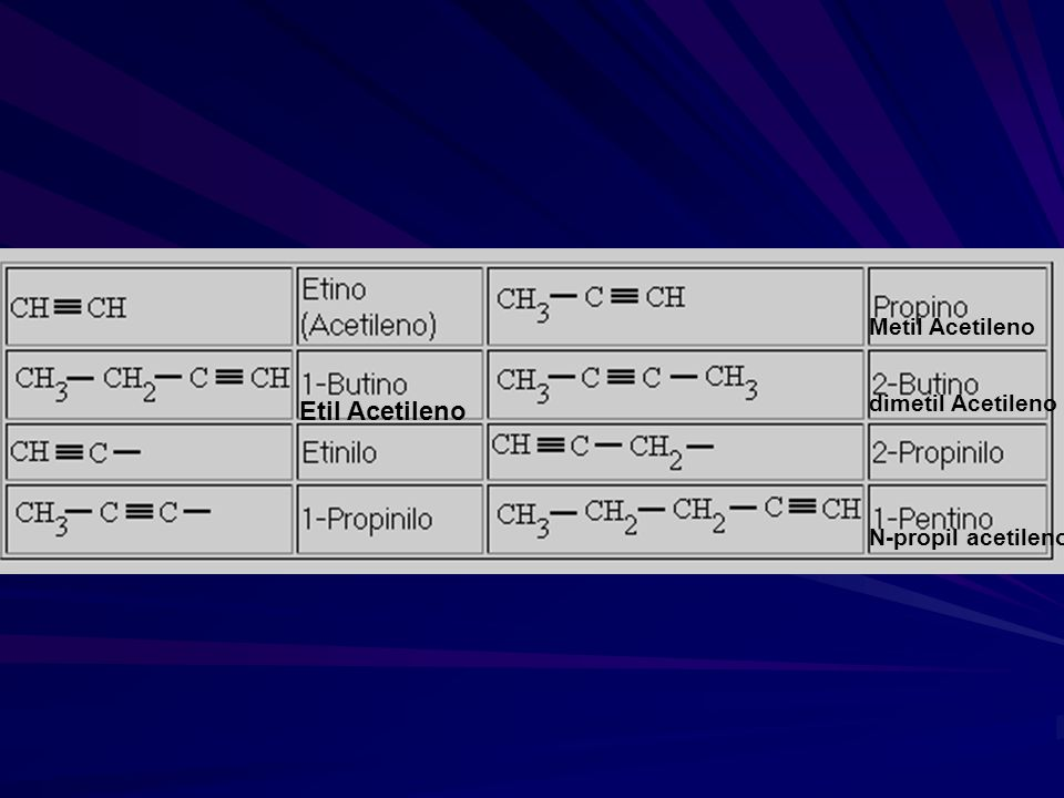 Metil Acetileno Etil Acetileno dimetil Acetileno N-propil acetileno