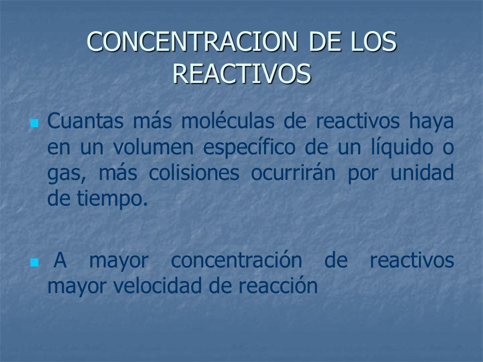 CONCENTRACION DE LOS REACTIVOS Cuantas más moléculas de reactivos haya en un volumen específico de un líquido o gas, más colisiones ocurrirán por unid