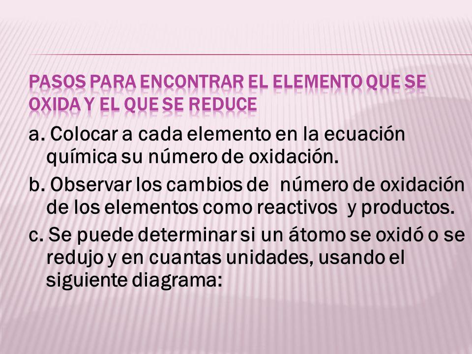 a. Colocar a cada elemento en la ecuación química su número de oxidación. b. Observar los cambios de número de oxidación de los elementos como reactiv
