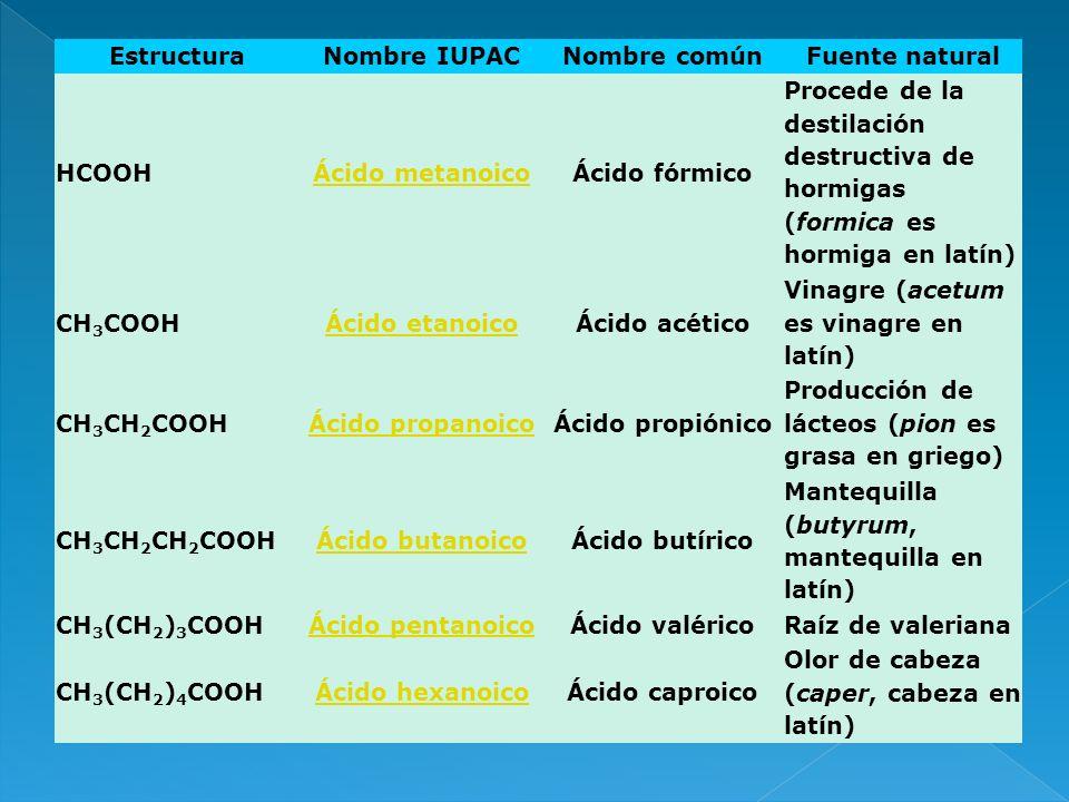 EstructuraNombre IUPACNombre comúnFuente natural HCOOHÁcido metanoicoÁcido fórmico Procede de la destilación destructiva de hormigas (formica es hormi