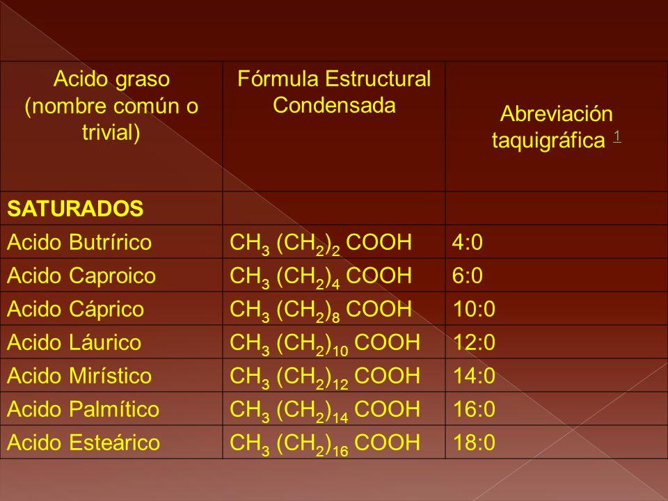 Acido graso (nombre común o trivial) Fórmula Estructural Condensada Abreviación taquigráfica 1 1 SATURADOS Acido ButríricoCH 3 (CH 2 ) 2 COOH4:0 Acido