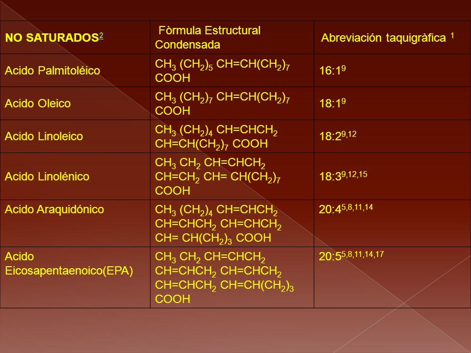 NO SATURADOS 2 2 Fòrmula Estructural Condensada Abreviación taquigràfica 1 Acido Palmitoléico CH 3 (CH 2 ) 5 CH=CH(CH 2 ) 7 COOH 16:1 9 Acido Oleico C
