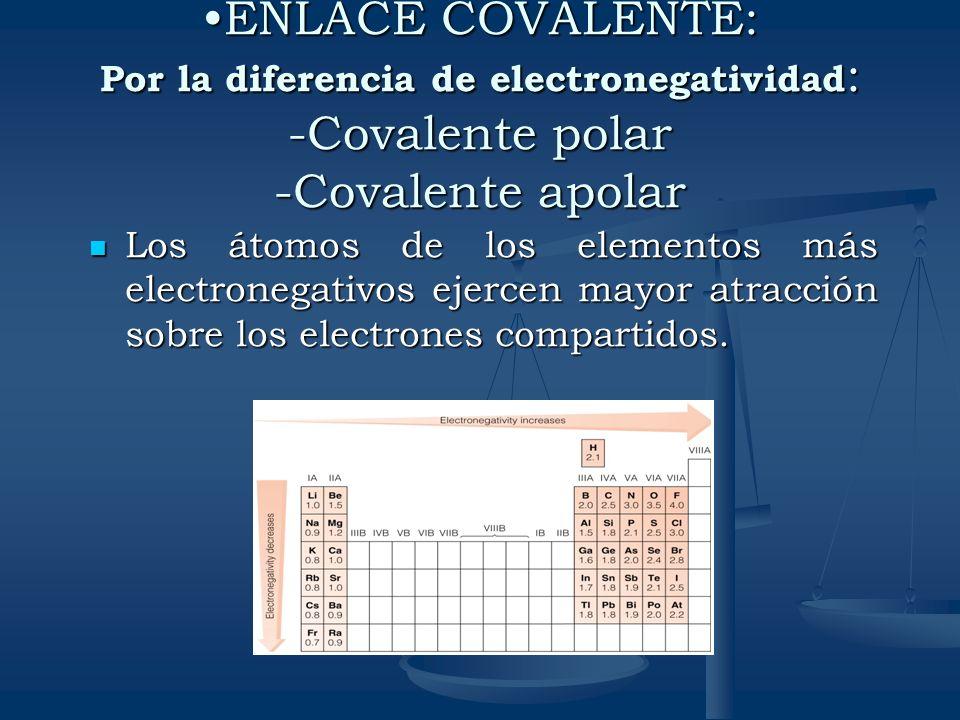 ENLACE COVALENTE: Por la diferencia de electronegatividad : -Covalente polar -Covalente apolarENLACE COVALENTE: Por la diferencia de electronegativida