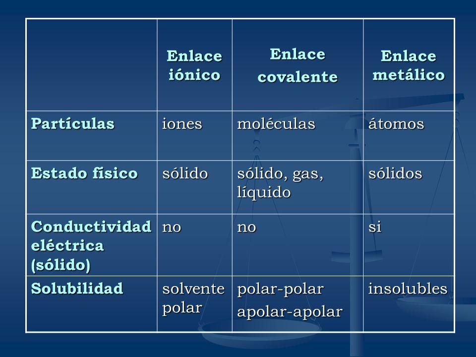 Enlace iónico Enlacecovalente Enlace metálico Partículasionesmoléculasátomos Estado físico sólido sólido, gas, líquido sólidos Conductividad eléctrica