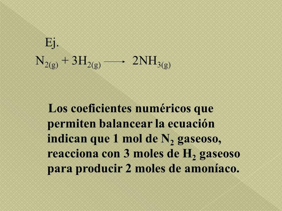 Ej. N 2(g) + 3H 2(g) 2NH 3(g) Los coeficientes numéricos que permiten balancear la ecuación indican que 1 mol de N 2 gaseoso, reacciona con 3 moles de