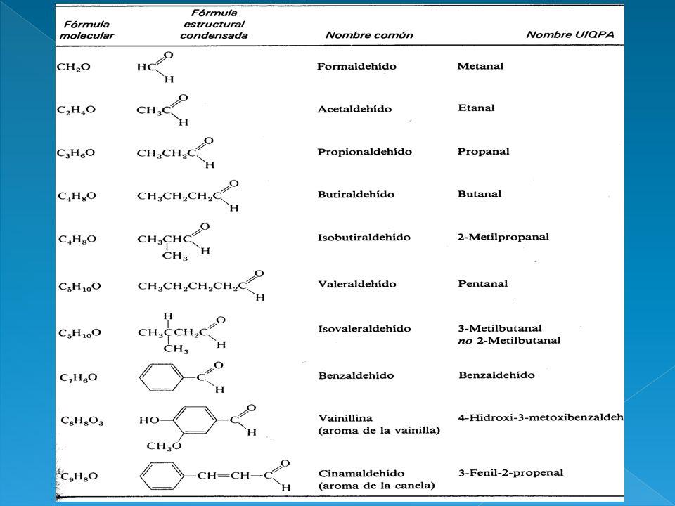 1. Adición de agua Aldehídos y Cetonas forman Hidratos carbonílicos