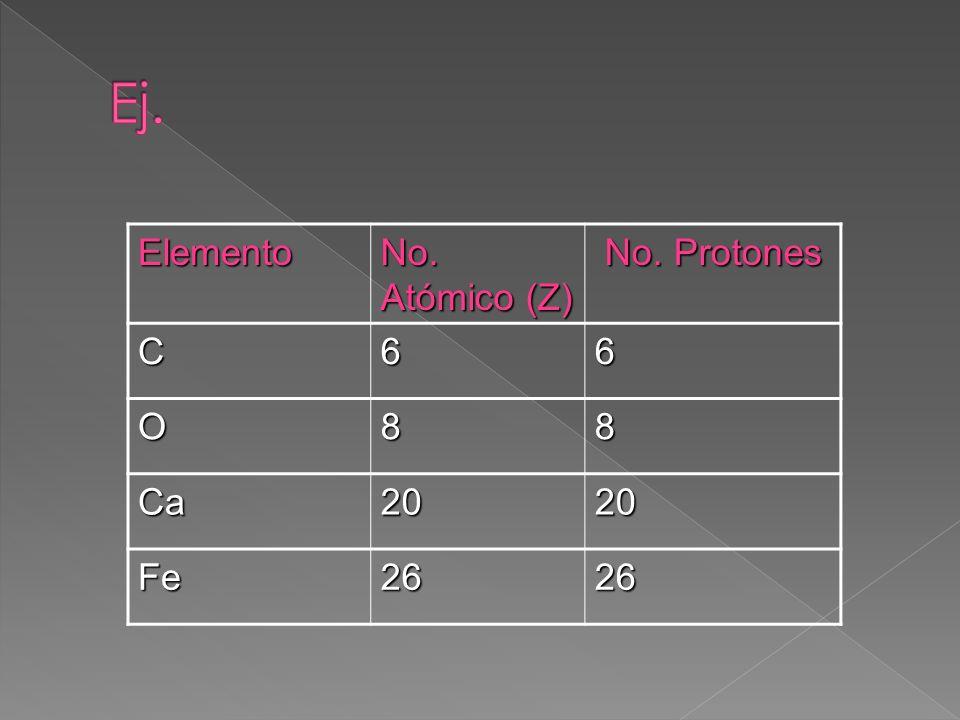Elemento No. Atómico (Z) No. Protones No. ProtonesC66 O88 Ca2020 Fe2626