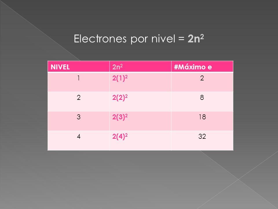 Electrones por nivel = 2n 2 NIVEL2n 2 #Máximo e 1 2(1) 2 2 2 2(2) 2 8 3 2(3) 2 18 4 2(4) 2 32