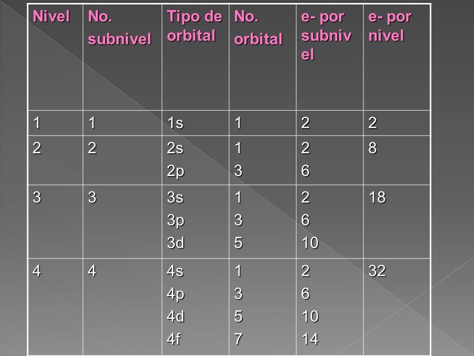 NivelNo.subnivel Tipo de orbital No.orbital e- por subniv el e- por nivel 111s122 222s2p13268 333s3p3d135261018 444s4p4d4f135726101432