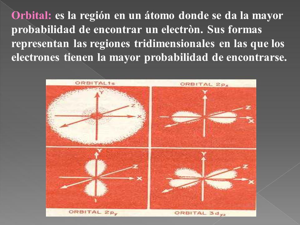 Orbital: es la región en un átomo donde se da la mayor probabilidad de encontrar un electròn. Sus formas representan las regiones tridimensionales en