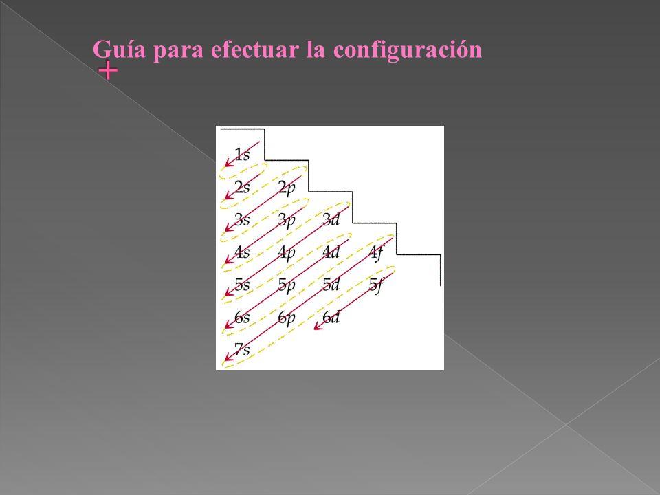 Guía para efectuar la configuración