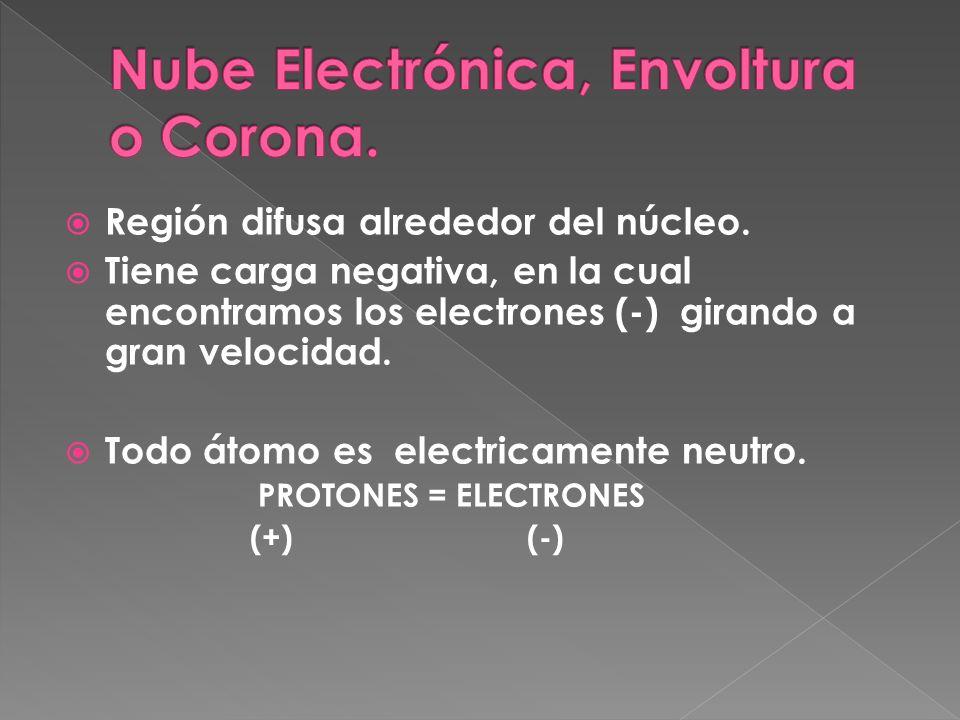 Región difusa alrededor del núcleo. Tiene carga negativa, en la cual encontramos los electrones (-) girando a gran velocidad. Todo átomo es electricam