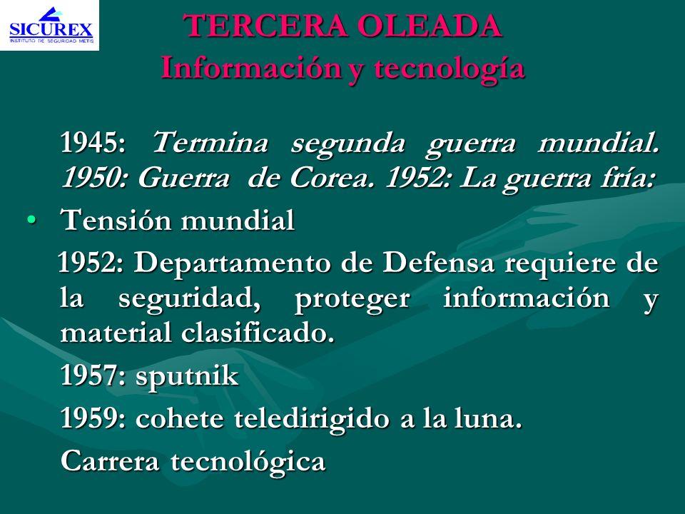 TERCERA OLEADA Información y tecnología 1945: Termina segunda guerra mundial. 1950: Guerra de Corea. 1952: La guerra fría: Tensión mundialTensión mund