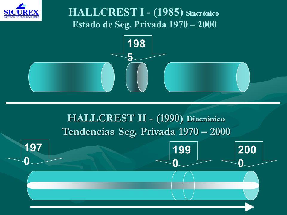 HALLCREST I - (1985) Sincrónico Estado de Seg. Privada 1970 – 2000 HALLCREST II - (1990) Diacrónico Tendencias Seg. Privada 1970 – 2000 198 5 197 0 20