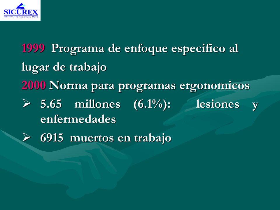 1999 Programa de enfoque especifico al lugar de trabajo 2000 Norma para programas ergonomicos 5.65 millones (6.1%): lesiones y enfermedades 5.65 millo