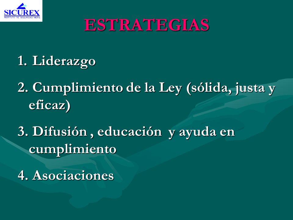 ESTRATEGIAS 1. Liderazgo 2. Cumplimiento de la Ley (sólida, justa y eficaz) 3. Difusión, educación y ayuda en cumplimiento 4. Asociaciones