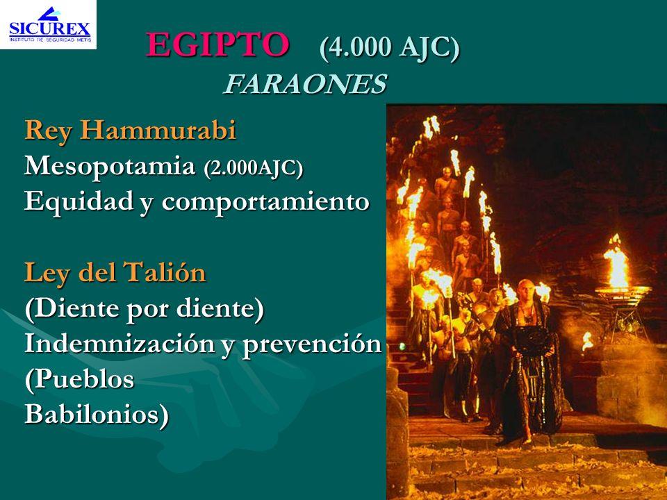 EGIPTO (4.000 AJC) FARAONES Rey Hammurabi Mesopotamia (2.000AJC) Equidad y comportamiento Ley del Talión (Diente por diente) Indemnización y prevenció