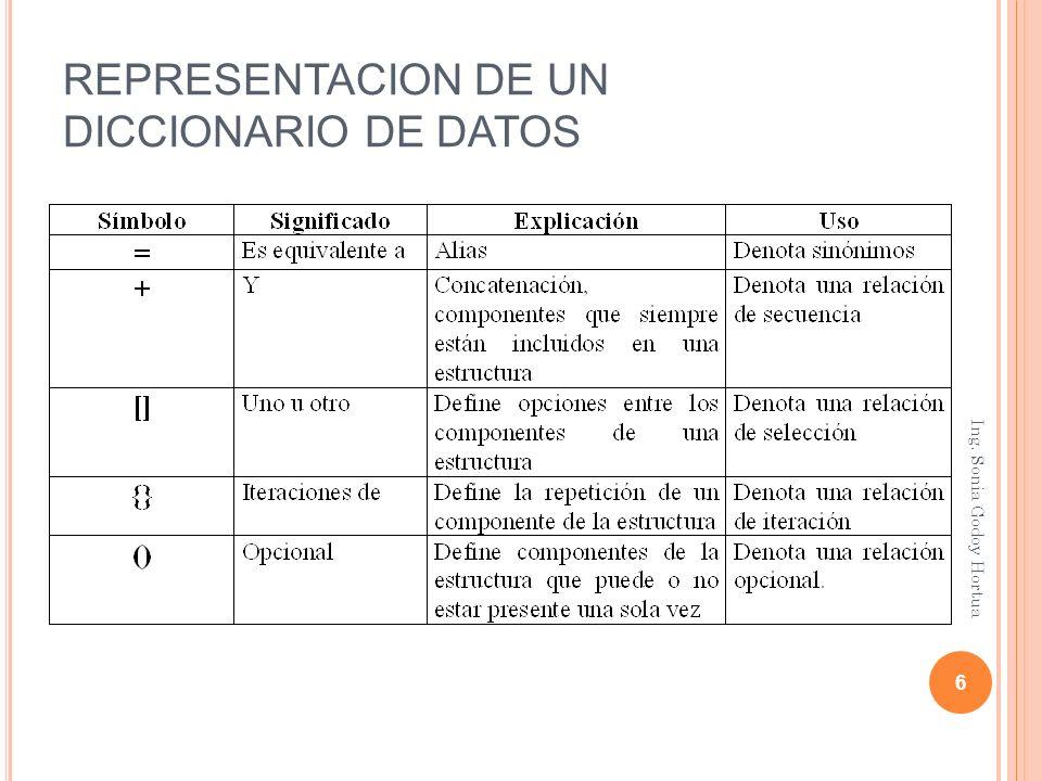 REPRESENTACION DE UN DICCIONARIO DE DATOS 6 Ing. Sonia Godoy Hortua