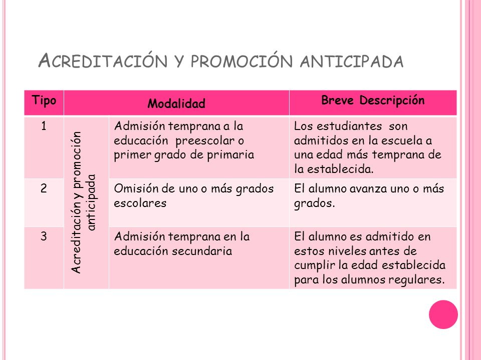 Tipo Modalidad Breve Descripción 1 Acreditación y promoción anticipada Admisión temprana a la educación preescolar o primer grado de primaria Los estu