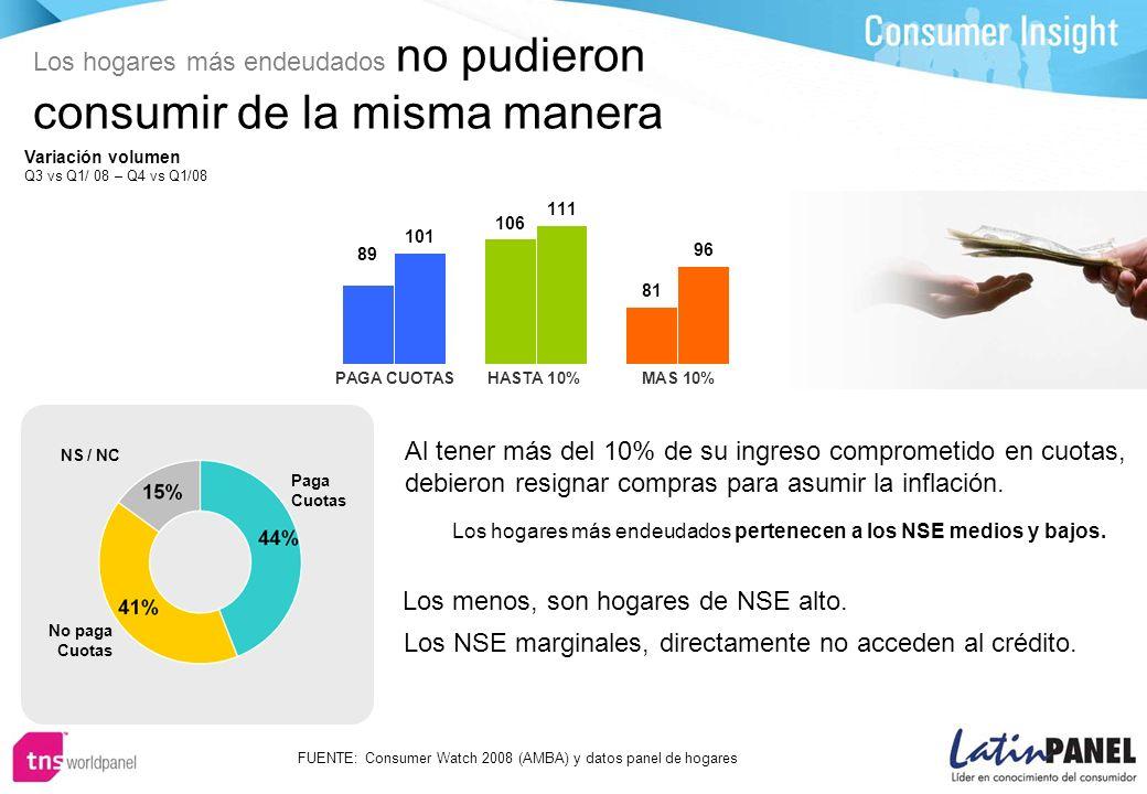 Los hogares más endeudados no pudieron consumir de la misma manera Al tener más del 10% de su ingreso comprometido en cuotas, debieron resignar compras para asumir la inflación.
