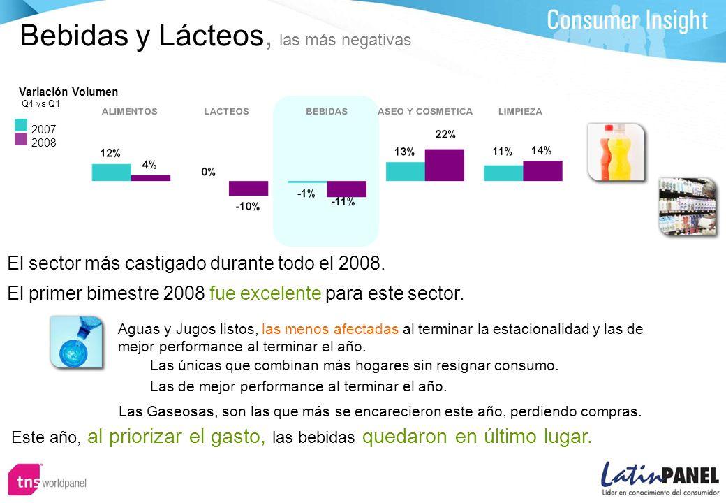 Bebidas y Lácteos, las más negativas El sector más castigado durante todo el 2008.
