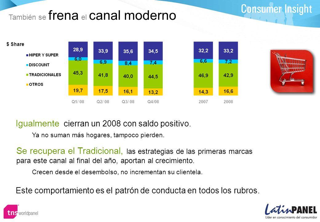 También se frena el canal moderno Igualmente cierran un 2008 con saldo positivo.