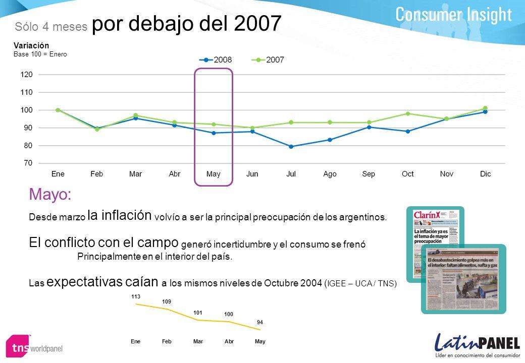Sólo 4 meses por debajo del 2007 Variación Base 100 = Enero Mayo: Desde marzo la inflación volvío a ser la principal preocupación de los argentinos.