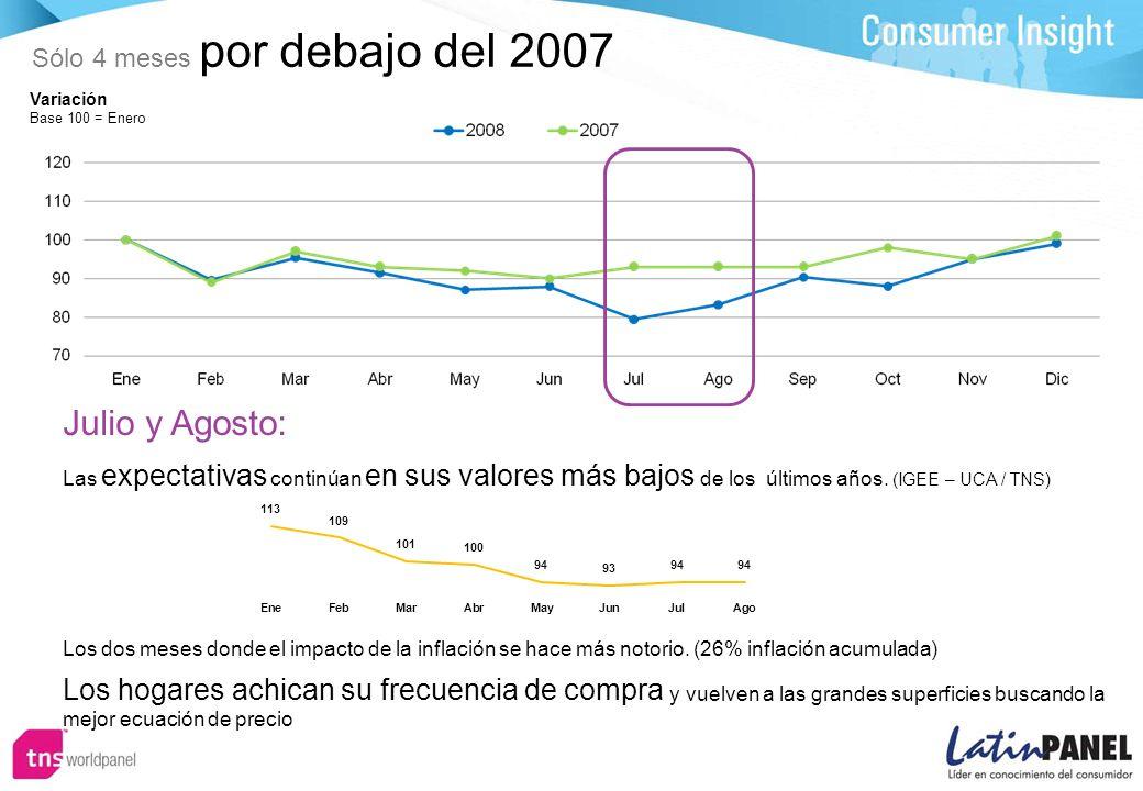 Variación Base 100 = Enero Julio y Agosto: Los dos meses donde el impacto de la inflación se hace más notorio.