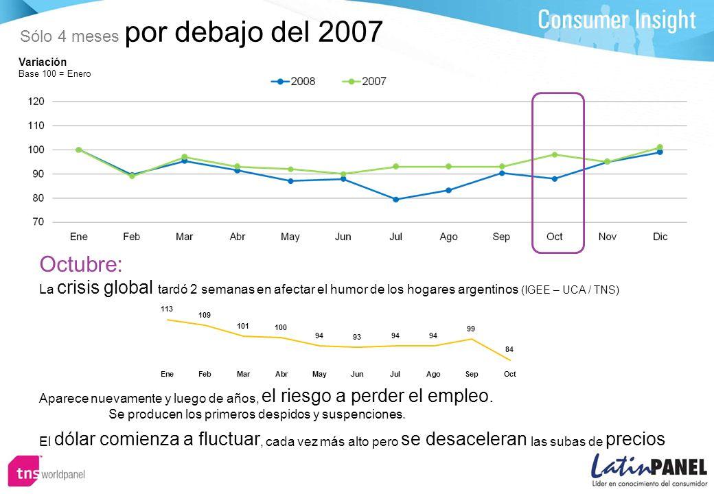 Variación Base 100 = Enero Octubre: Aparece nuevamente y luego de años, el riesgo a perder el empleo.