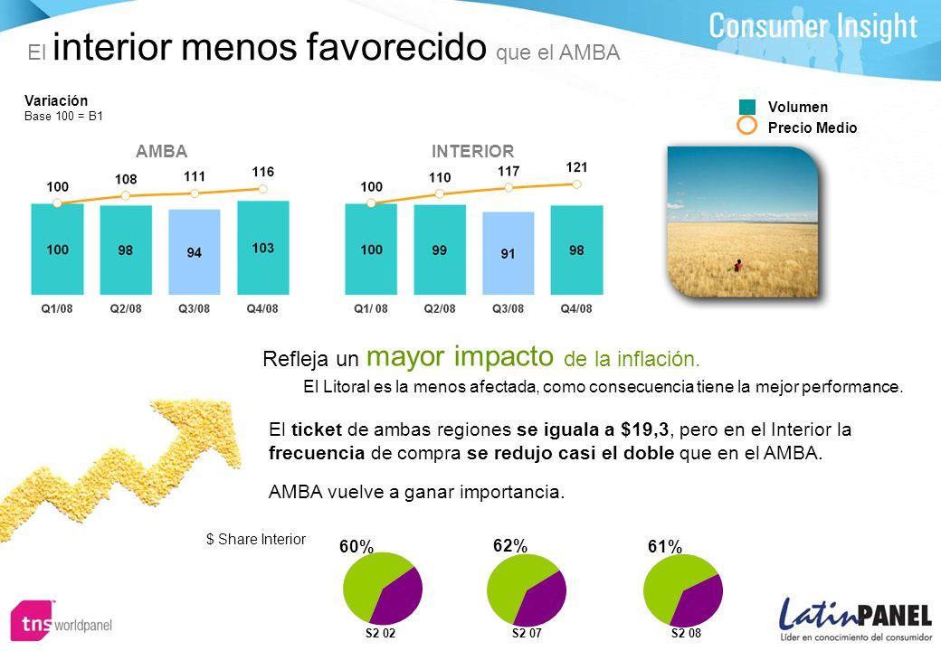 El interior menos favorecido que el AMBA Refleja un mayor impacto de la inflación.