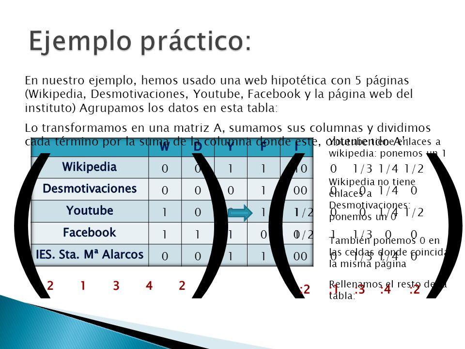 En nuestro ejemplo, hemos usado una web hipotética con 5 páginas (Wikipedia, Desmotivaciones, Youtube, Facebook y la página web del instituto) Agrupam