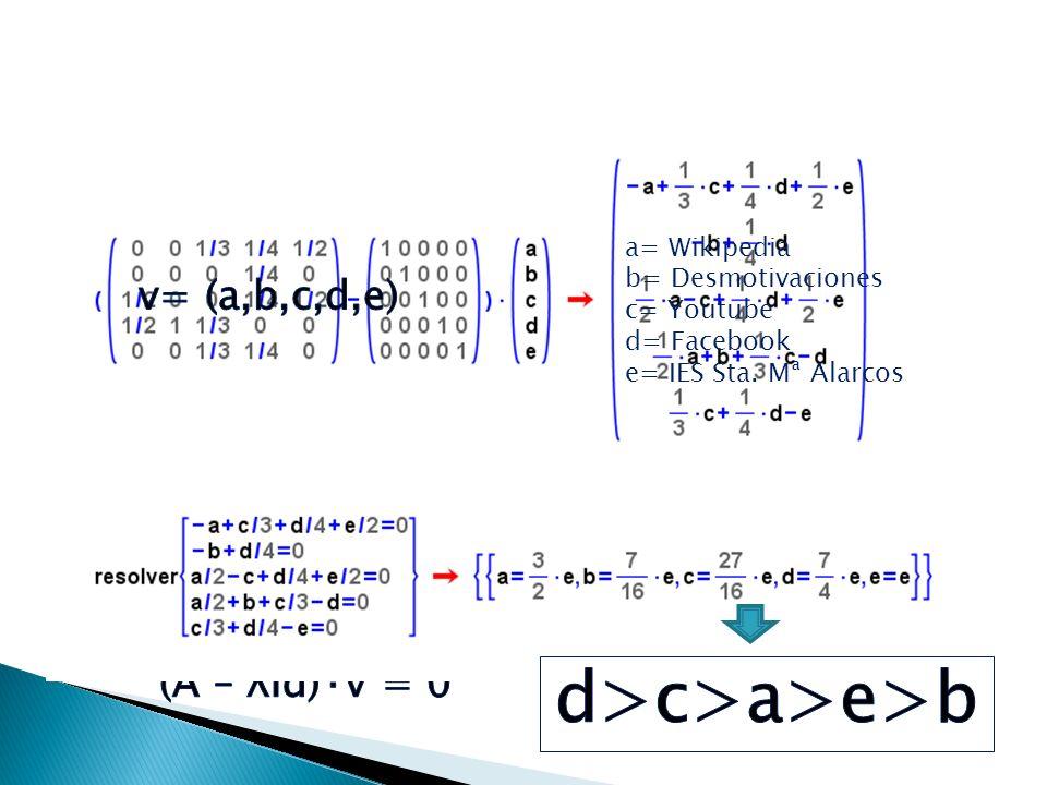 Ahora tenemos que calcular un vector v que representa los valores del PageRank de cada página. Como no sabemos cuanto vale, usamos incógnitas: Y lo ll