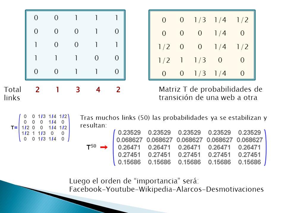 1 0 0 00 0 0 0 0 00 00 011 11 11 1 1 1 1 1 Total links 0 0 0 1 0 0 1/3 0 1/4 0 0 0 0 1/2 0 0 0 Matriz T de probabilidades de transición de una web a o
