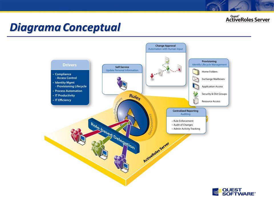 Sistema de provisioning de usuarios desde LDAP, Oracle, SunOne, Iplanet, SQL, ADAM, etc. Delegación basada en Plantillas Administrativas Unidades de A