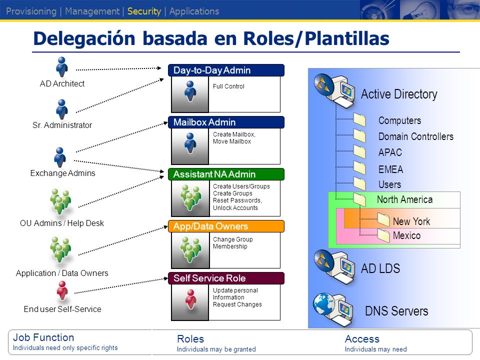 Update personal Information Request Changes Delegación basada en Roles/Plantillas Computers Domain Controllers APAC EMEA Users North America AD Architect New York Mexico Job Function Individuals need only specific rights Roles Individuals may be granted Access Individuals may need Sr.
