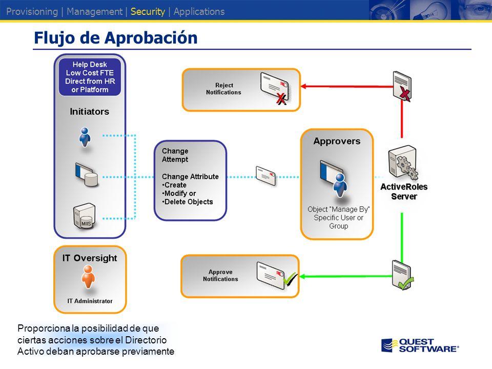 Flujo de Aprobación Proporciona la posibilidad de que ciertas acciones sobre el Directorio Activo deban aprobarse previamente Provisioning | Management | Security | Applications