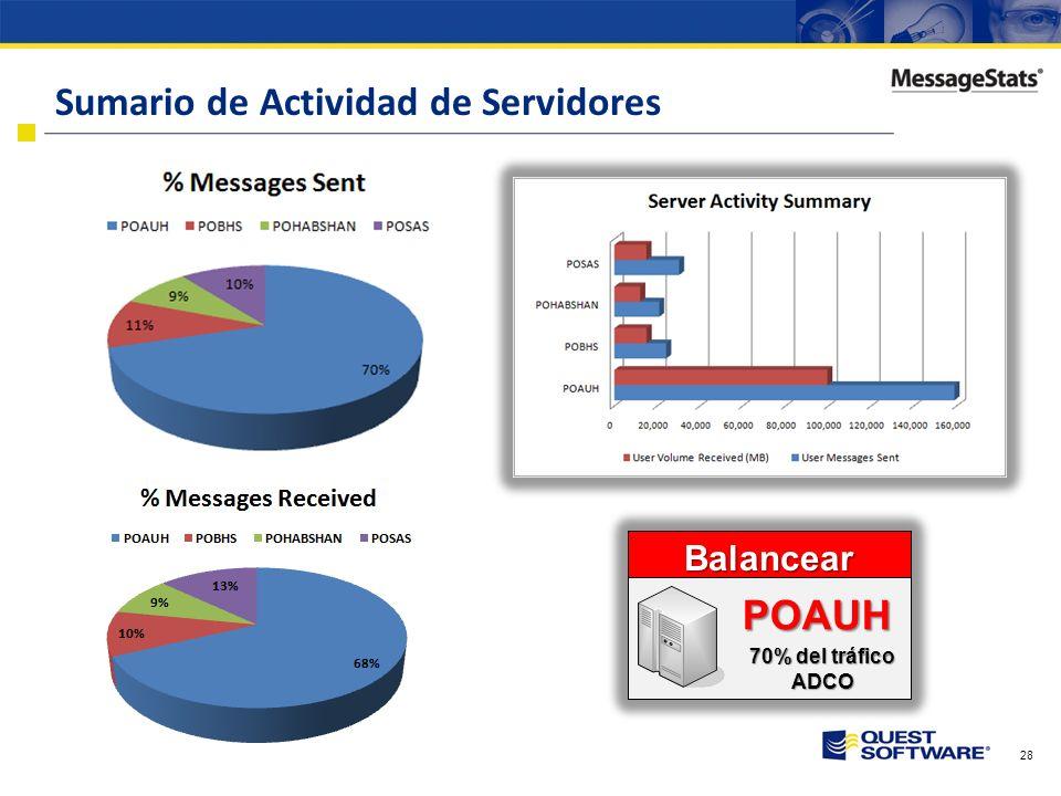 27 Información de Almacenamiento Almacenamiento Crítico POSAS (ASAB AG) Más de 95%