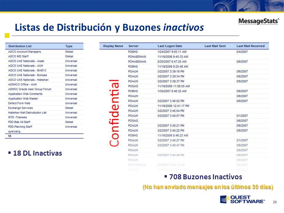 28 Balancear POAUH 70% del tráfico ADCO Sumario de Actividad de Servidores