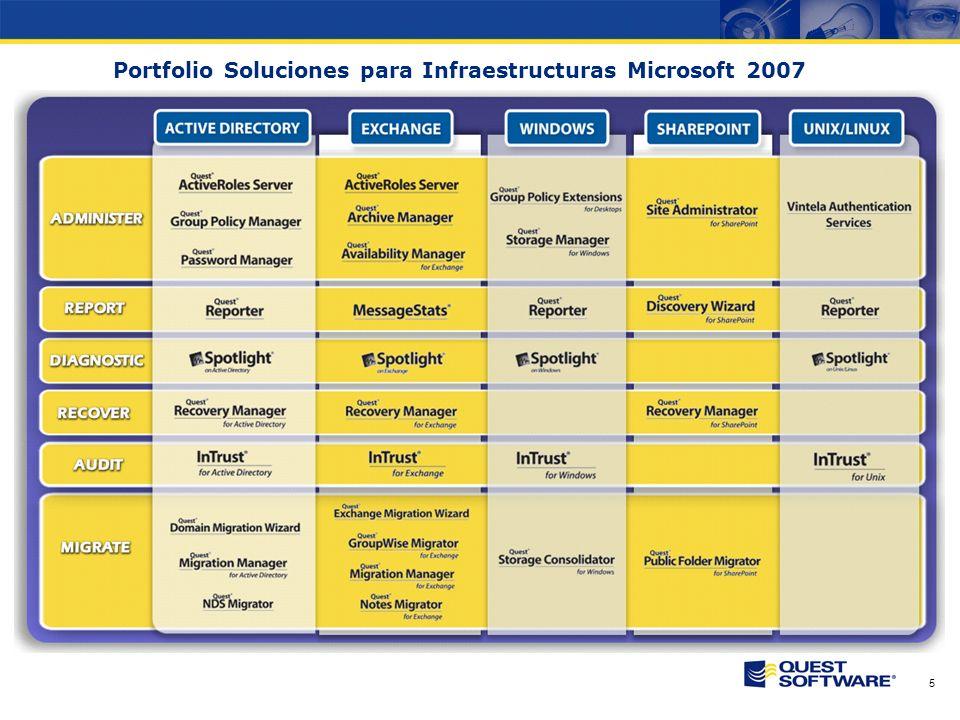 Copyright © 2007 Quest Software Gestión e Informes de utilización de Microsoft SharePoint