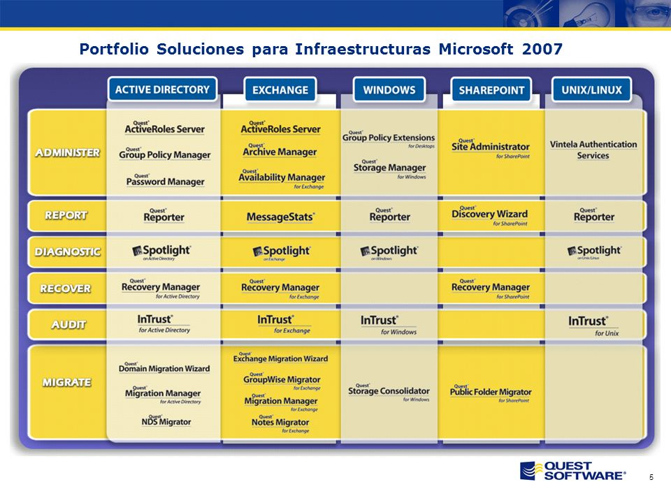 Copyright © 2007 Quest Software Muchas Gracias