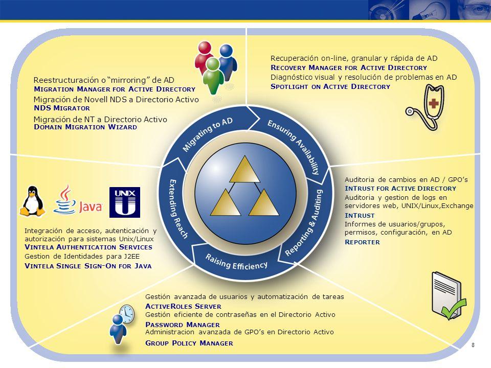 Copyright © 2007 Quest Software Diagnóstico y Resolución de problemas en Exchange Server