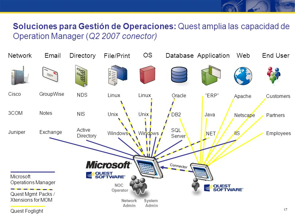 16 EmailDatabaseApplicationWebEnd User GroupWise Notes Oracle DB2 ERP Java Apache IIS OS Linux Unix.NET SQL Server Windows Network Cisco 3COM Juniper Netscape Customers Employees Partners File/Print Directory Linux Unix NDS NIS Active Directory Exchange Windows Microsoft Operations Manager Quest Mgmt Packs / Xtensions for MOM Network Admin System Admin NOC Operator Soluciones para Gestión de Operaciones: Quest amplia las capacidad de Operation Manager (Actualmente.Net y Q2 2007 Oracle)