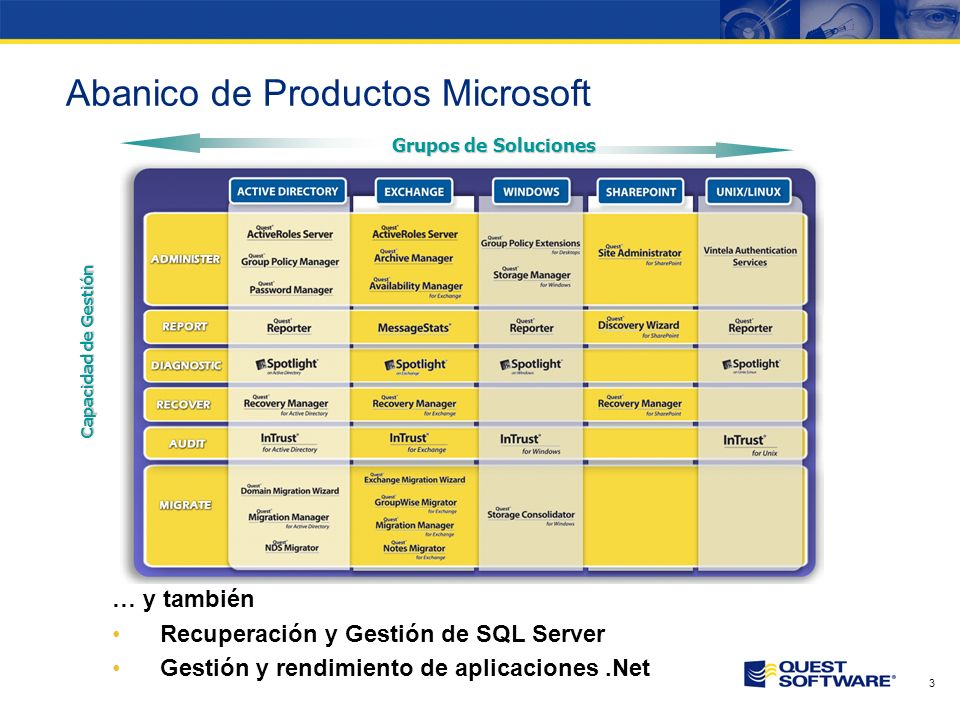 Copyright © 2007 Quest Software Quest Management Xtensions para MOM / Operations Manager Vista General