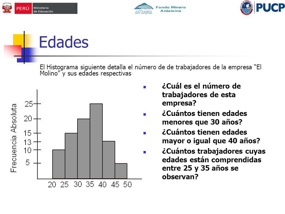 Edades El Histograma siguiente detalla el número de de trabajadores de la empresa El Molino y sus edades respectivas ¿Cuál es el número de trabajadore