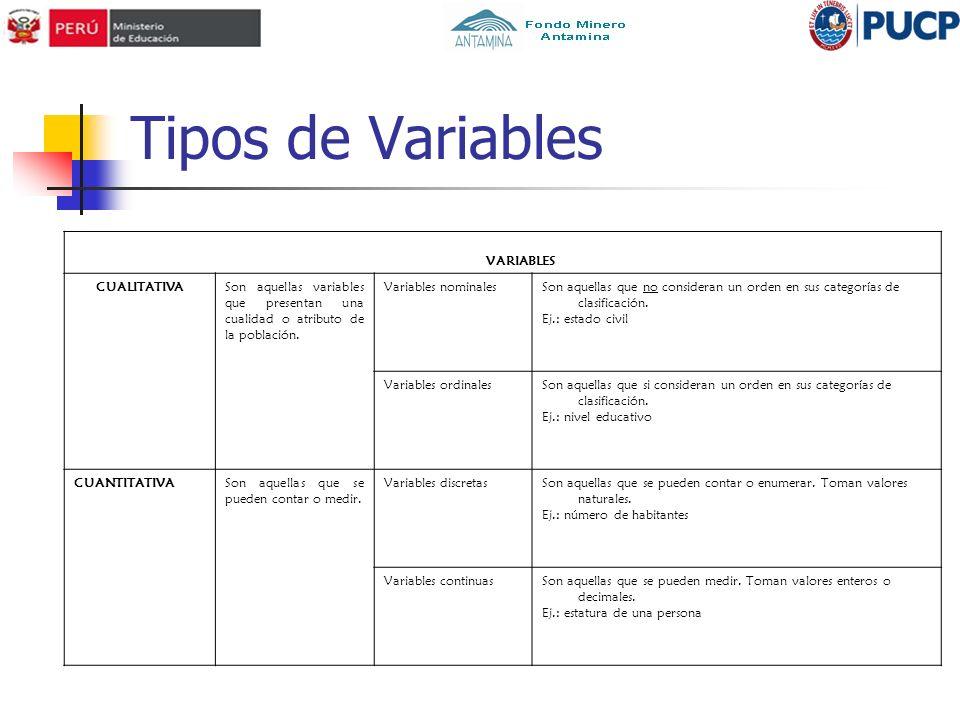 Tipos de Variables VARIABLES CUALITATIVASon aquellas variables que presentan una cualidad o atributo de la población. Variables nominalesSon aquellas