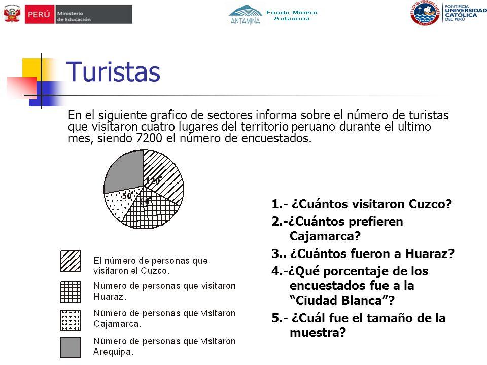 Turistas En el siguiente grafico de sectores informa sobre el número de turistas que visitaron cuatro lugares del territorio peruano durante el ultimo
