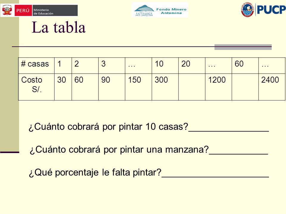 La tabla # casas123…1020…60… Costo S/. 30609015030012002400 ¿Cuánto cobrará por pintar 10 casas?_______________ ¿Cuánto cobrará por pintar una manzana