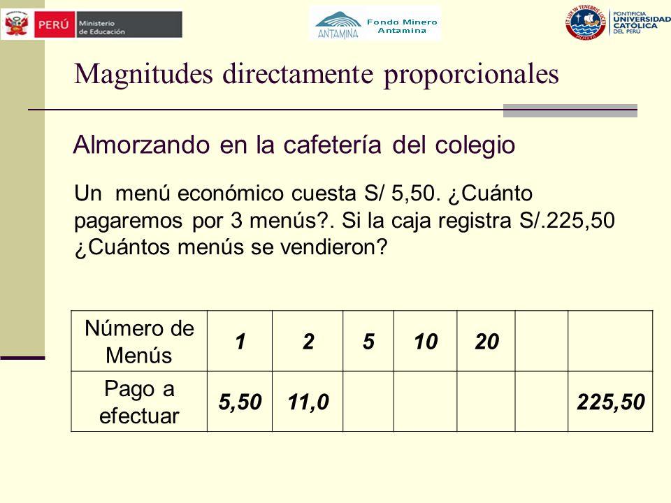 Magnitudes directamente proporcionales Un menú económico cuesta S/ 5,50. ¿Cuánto pagaremos por 3 menús?. Si la caja registra S/.225,50 ¿Cuántos menús